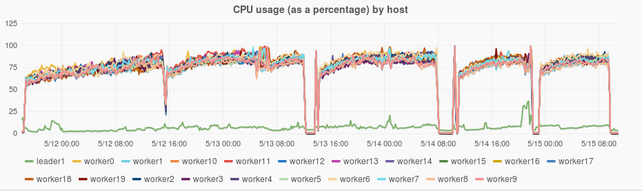 CPU usage plots