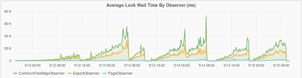 Lock wait time plot