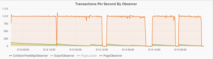 Transactions per second plot